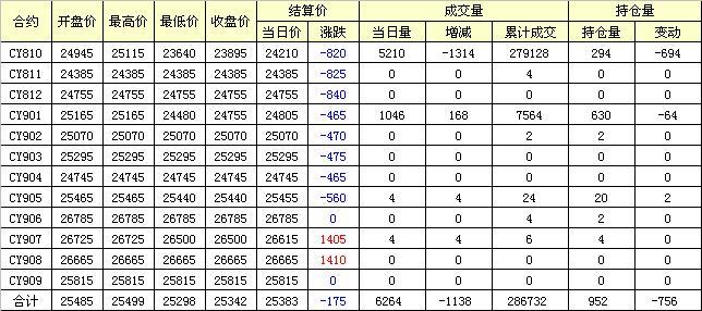 棉纱期货低开低走延续大跌(09-28)