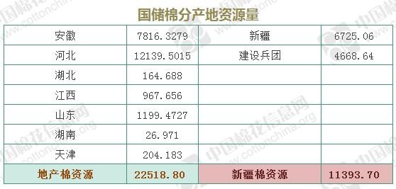 9月29日储备棉轮出3.4万吨 其中新疆棉1.1万吨