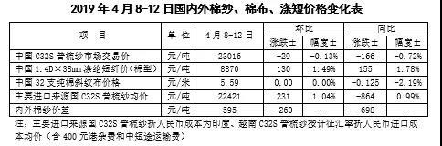 国内外棉价上涨 棉纱价格分化 ——中国棉花市场周报(2019年4月8-12日)